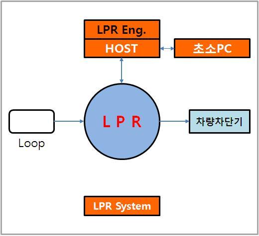 LPR시스템구성2.JPG
