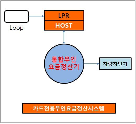 통합무인요금정산시스템구성.JPG